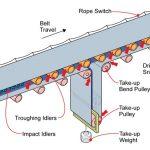 Bản vẽ khung băng tải – cấu tạo khung băng tải